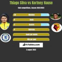 Thiago Silva vs Kortney Hause h2h player stats