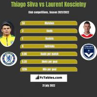 Thiago Silva vs Laurent Koscielny h2h player stats