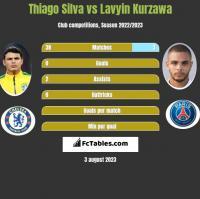 Thiago Silva vs Lavyin Kurzawa h2h player stats