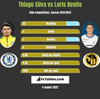Thiago Silva vs Loris Benito h2h player stats