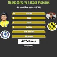 Thiago Silva vs Lukasz Piszczek h2h player stats