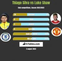 Thiago Silva vs Luke Shaw h2h player stats