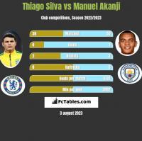 Thiago Silva vs Manuel Akanji h2h player stats