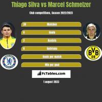 Thiago Silva vs Marcel Schmelzer h2h player stats