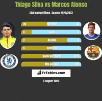 Thiago Silva vs Marcos Alonso h2h player stats