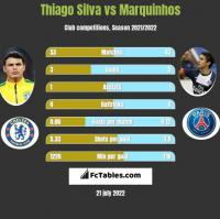 Thiago Silva vs Marquinhos h2h player stats