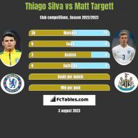 Thiago Silva vs Matt Targett h2h player stats