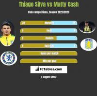 Thiago Silva vs Matty Cash h2h player stats