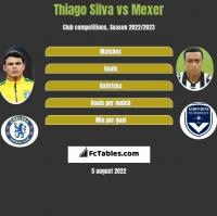 Thiago Silva vs Mexer h2h player stats