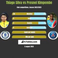 Thiago Silva vs Presnel Kimpembe h2h player stats