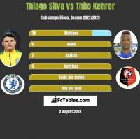 Thiago Silva vs Thilo Kehrer h2h player stats