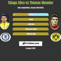 Thiago Silva vs Thomas Meunier h2h player stats
