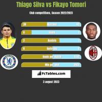Thiago Silva vs Fikayo Tomori h2h player stats
