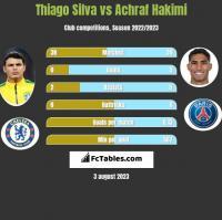 Thiago Silva vs Achraf Hakimi h2h player stats