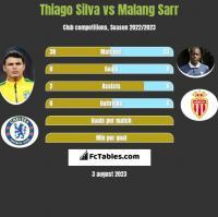 Thiago Silva vs Malang Sarr h2h player stats