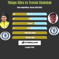 Thiago Silva vs Trevoh Chalobah h2h player stats