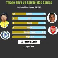Thiago Silva vs Gabriel dos Santos h2h player stats