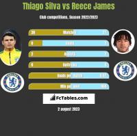 Thiago Silva vs Reece James h2h player stats