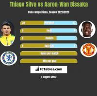 Thiago Silva vs Aaron-Wan Bissaka h2h player stats