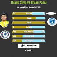 Thiago Silva vs Bryan Passi h2h player stats
