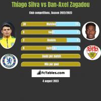 Thiago Silva vs Dan-Axel Zagadou h2h player stats