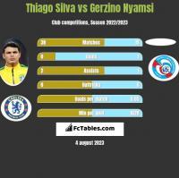 Thiago Silva vs Gerzino Nyamsi h2h player stats