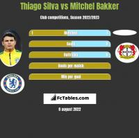 Thiago Silva vs Mitchel Bakker h2h player stats
