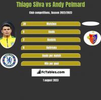 Thiago Silva vs Andy Pelmard h2h player stats