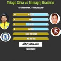 Thiago Silva vs Domagoj Bradaric h2h player stats