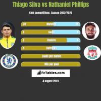 Thiago Silva vs Nathaniel Phillips h2h player stats