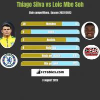 Thiago Silva vs Loic Mbe Soh h2h player stats