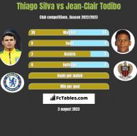 Thiago Silva vs Jean-Clair Todibo h2h player stats