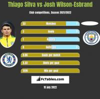 Thiago Silva vs Josh Wilson-Esbrand h2h player stats