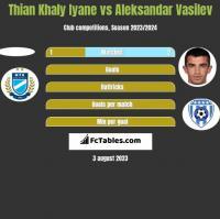 Thian Khaly Iyane vs Aleksandar Vasilev h2h player stats