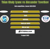Thian Khaly Iyane vs Alexander Tsvetkov h2h player stats
