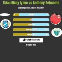 Thian Khaly Iyane vs Anthony Belmonte h2h player stats