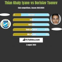 Thian Khaly Iyane vs Borislav Tsonev h2h player stats