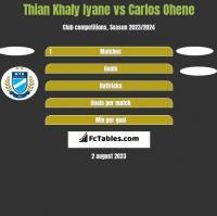 Thian Khaly Iyane vs Carlos Ohene h2h player stats