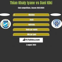 Thian Khaly Iyane vs Dani Kiki h2h player stats