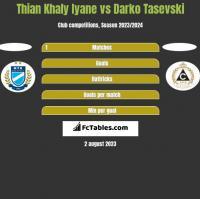 Thian Khaly Iyane vs Darko Tasevski h2h player stats