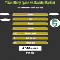 Thian Khaly Iyane vs Davide Mariani h2h player stats