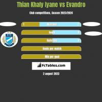 Thian Khaly Iyane vs Evandro h2h player stats