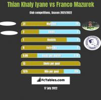 Thian Khaly Iyane vs Franco Mazurek h2h player stats