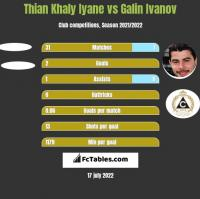 Thian Khaly Iyane vs Galin Ivanov h2h player stats