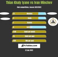 Thian Khaly Iyane vs Ivan Minchev h2h player stats