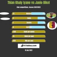 Thian Khaly Iyane vs Janio Bikel h2h player stats