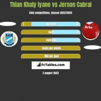 Thian Khaly Iyane vs Jerson Cabral h2h player stats