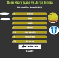 Thian Khaly Iyane vs Jorge Intima h2h player stats