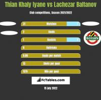 Thian Khaly Iyane vs Lachezar Baltanov h2h player stats