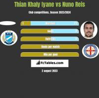 Thian Khaly Iyane vs Nuno Reis h2h player stats